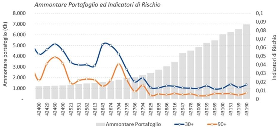 ammontare portafoglio ed indicatori di rischio prestiti fra privati Prestiamoci primo trimestre 2018