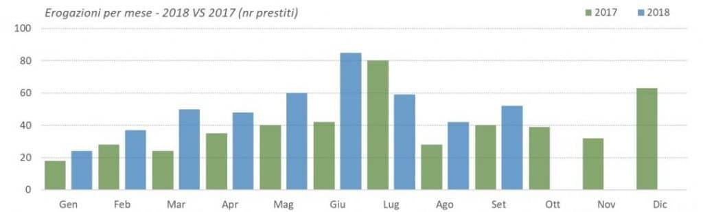 Erogazioni per mese - numero prestiti 3° trimestre 2018