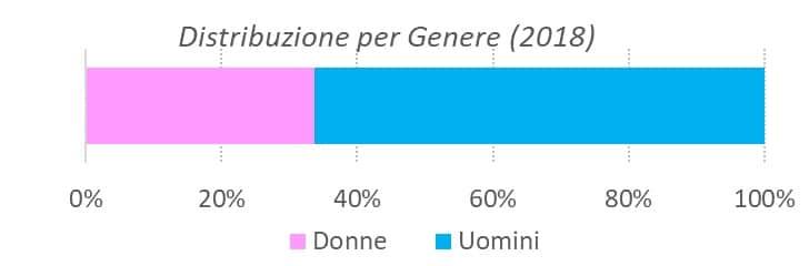 Distribuzione per genere 3° trimestre 2018